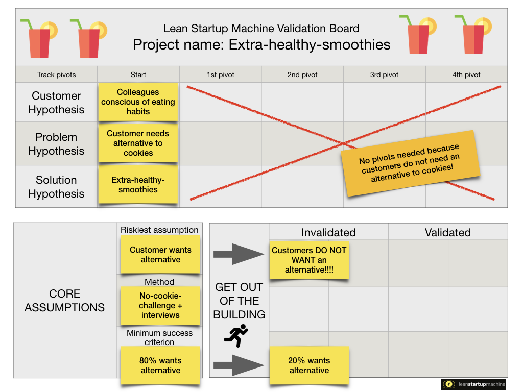 Lean Startup Machine Validation Board Extra Healthy Smoothies